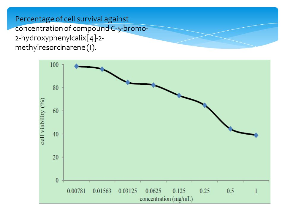 Percentage of cell survival against concentration of compound C-5-bromo- 2-hydroxyphenylcalix[4]-2- methylresorcinarene (I).