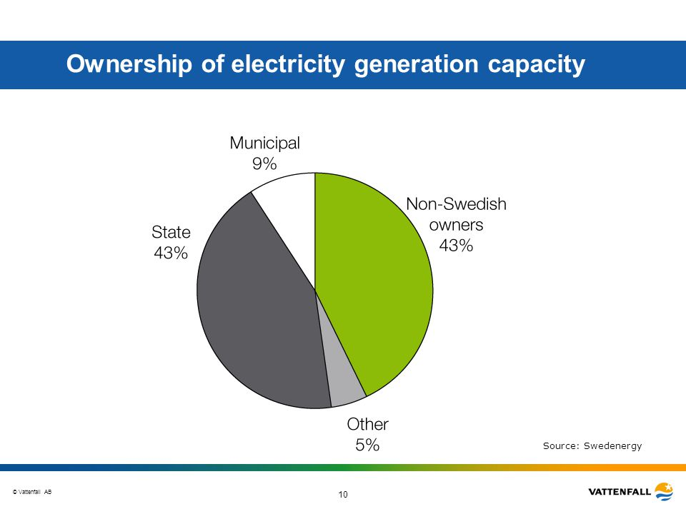 © Vattenfall AB 10 Ownership of electricity generation capacity Source: Swedenergy