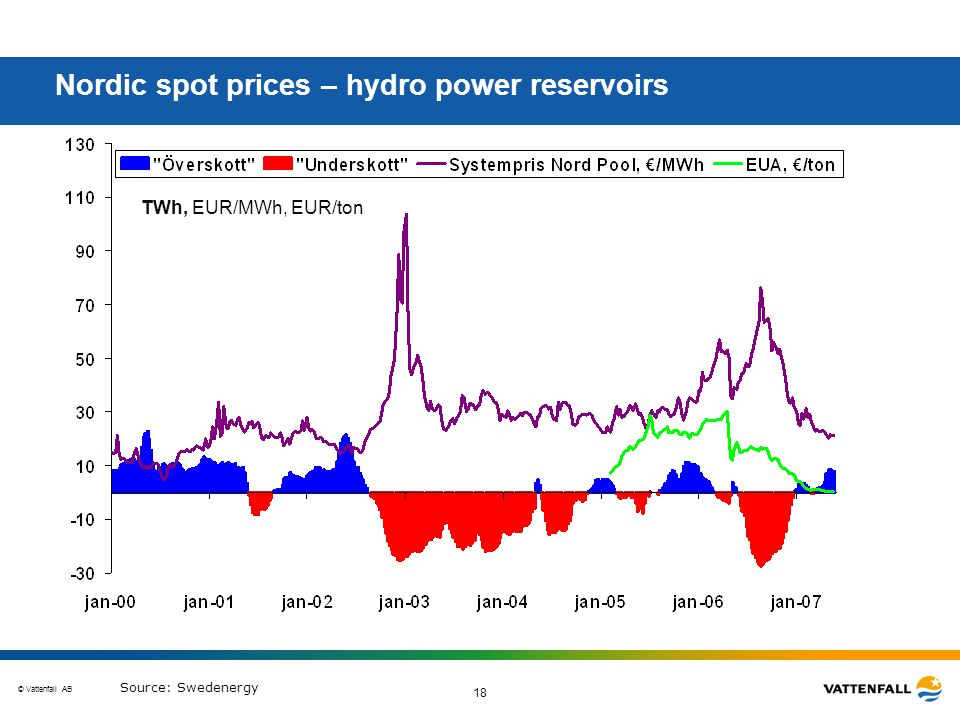 © Vattenfall AB 18 Nordic spot prices – hydro power reservoirs TWh, EUR/MWh, EUR/ton Source: Swedenergy