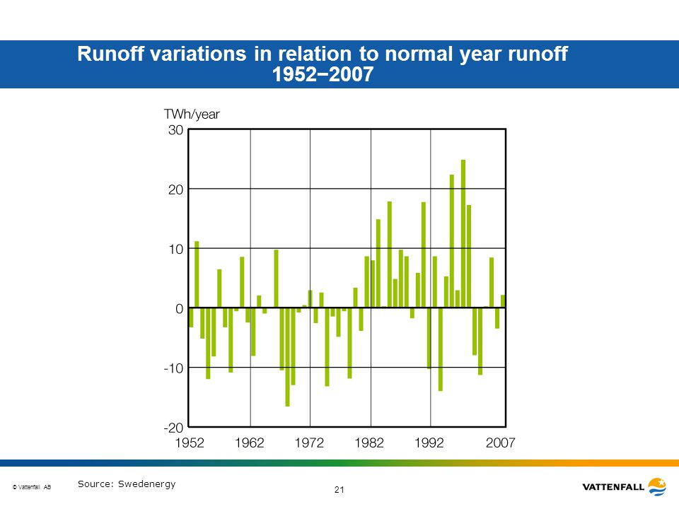 © Vattenfall AB 21 Runoff variations in relation to normal year runoff 1952−2007 Source: Swedenergy
