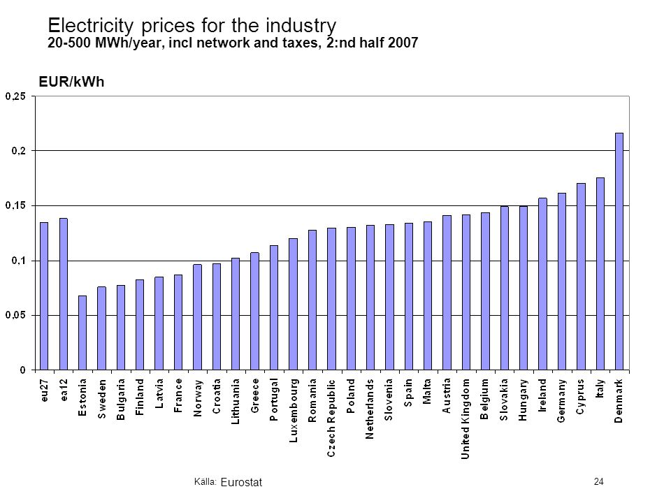 Källa: 24 Electricity prices for the industry MWh/year, incl network and taxes, 2:nd half 2007 EUR/kWh Eurostat