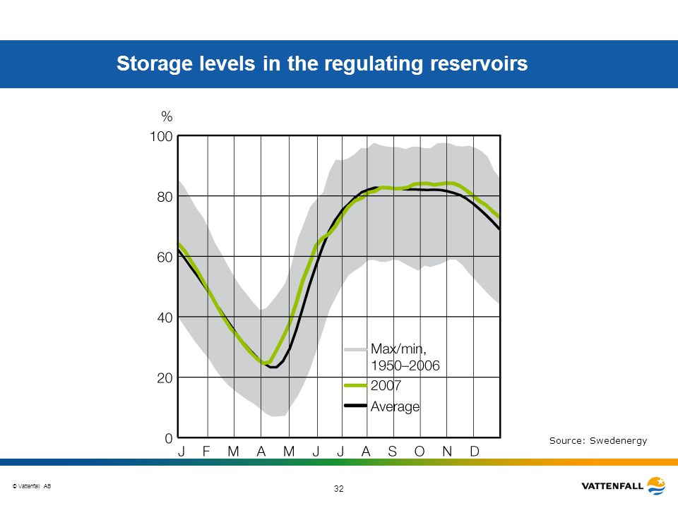 © Vattenfall AB 32 Storage levels in the regulating reservoirs Source: Swedenergy