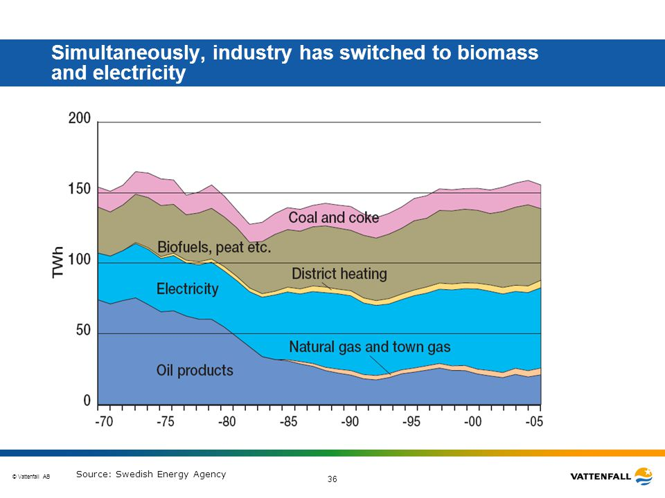 © Vattenfall AB 36 Simultaneously, industry has switched to biomass and electricity Source: Swedish Energy Agency