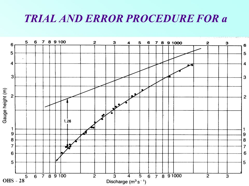 TRIAL AND ERROR PROCEDURE FOR a OHS - 28