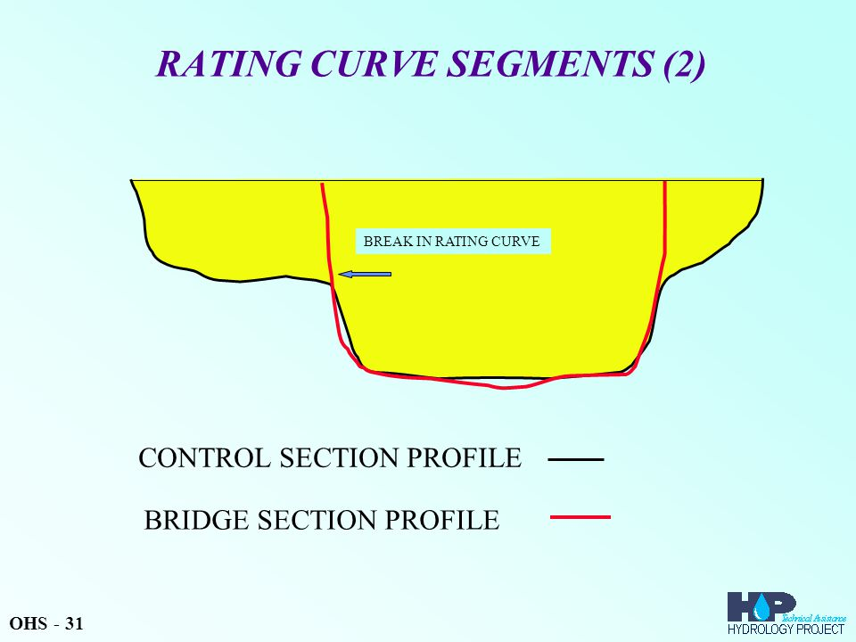 RATING CURVE SEGMENTS (2) CONTROL SECTION PROFILE BRIDGE SECTION PROFILE BREAK IN RATING CURVE OHS - 31