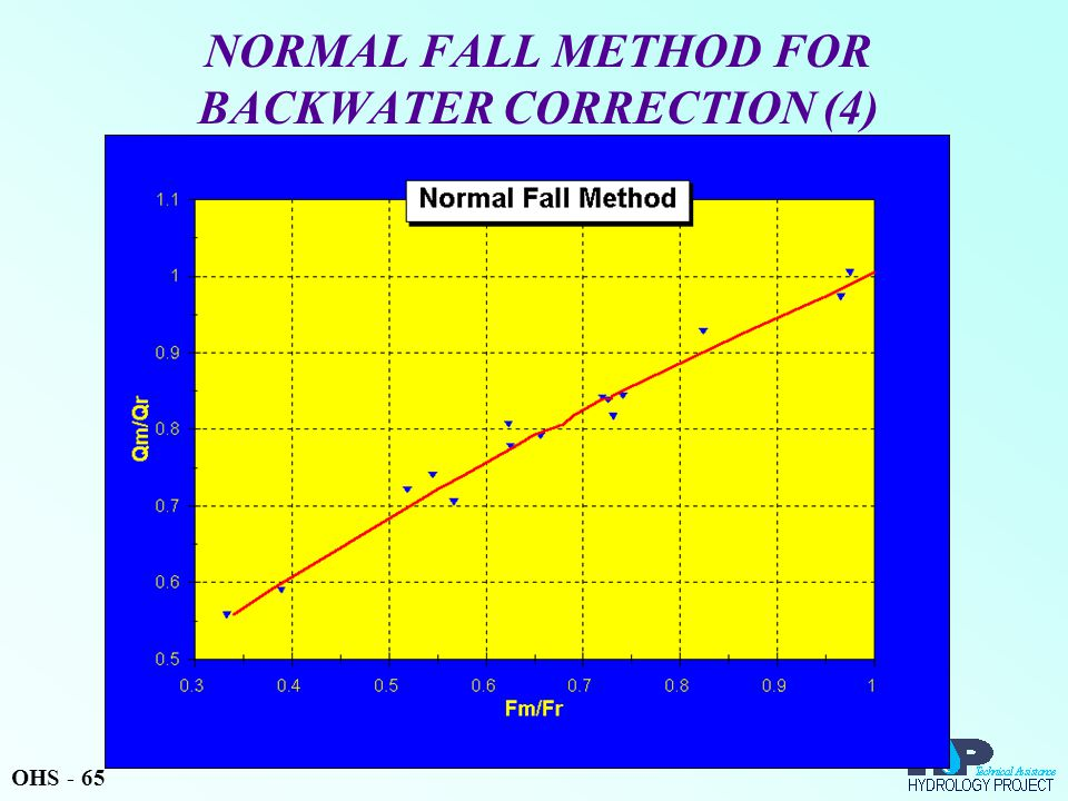 NORMAL FALL METHOD FOR BACKWATER CORRECTION (4) OHS - 65