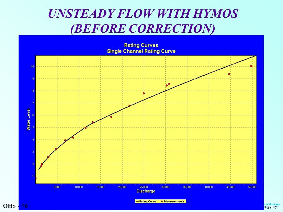 UNSTEADY FLOW WITH HYMOS (BEFORE CORRECTION) OHS - 76