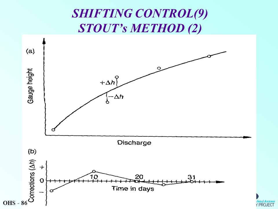 SHIFTING CONTROL(9) STOUT's METHOD (2) OHS - 86