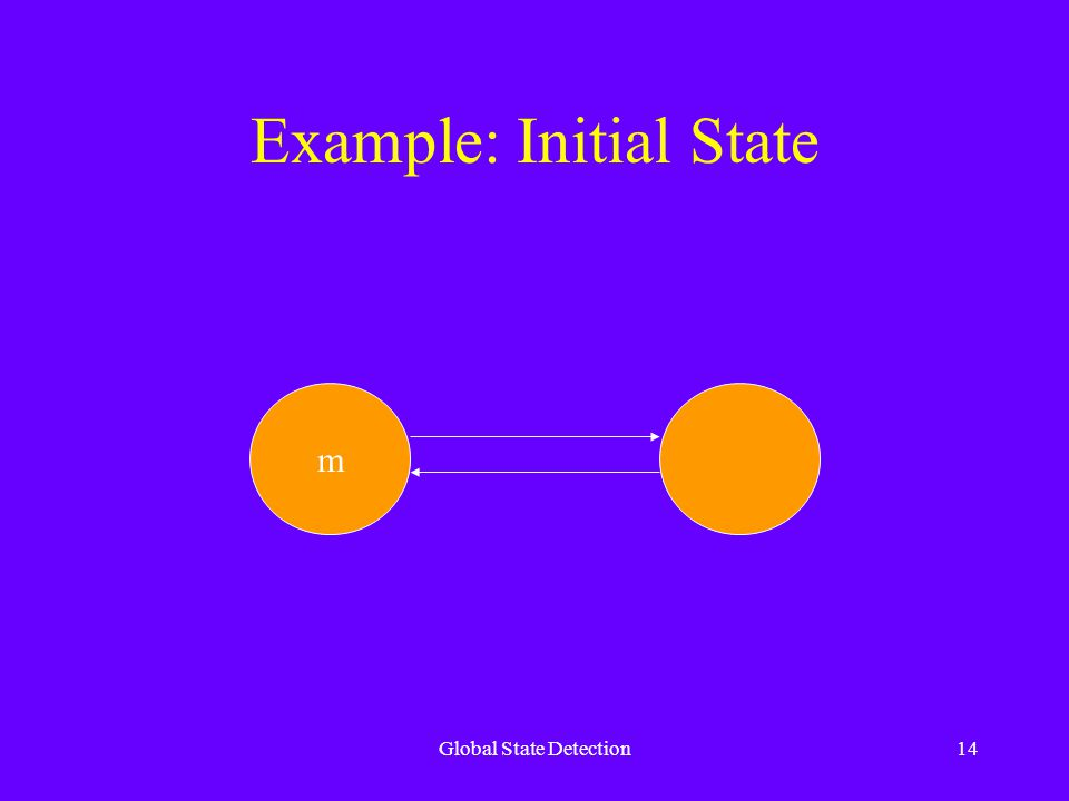 Global State Detection14 Example: Initial State m