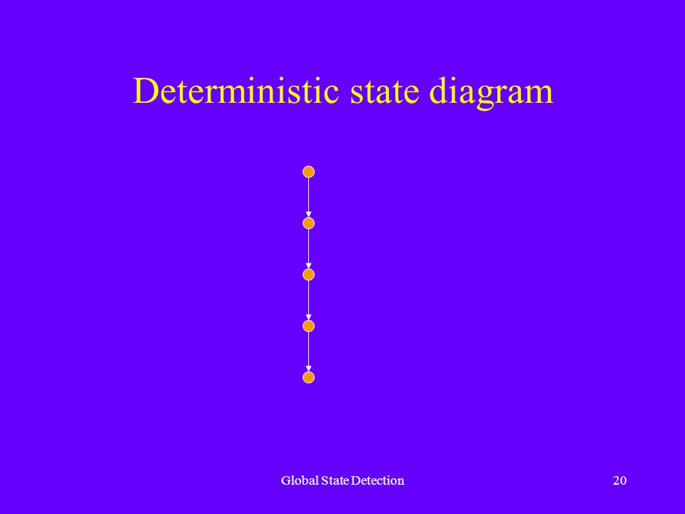 Global State Detection20 Deterministic state diagram