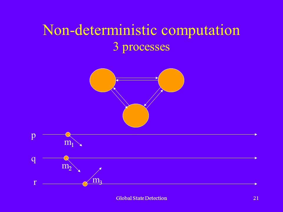 Global State Detection21 Non-deterministic computation 3 processes m1m1 m2m2 m3m3 p q r