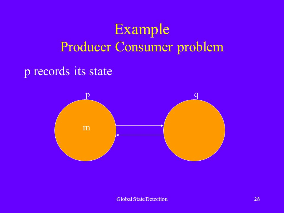 Global State Detection28 Example Producer Consumer problem p records its state m pq