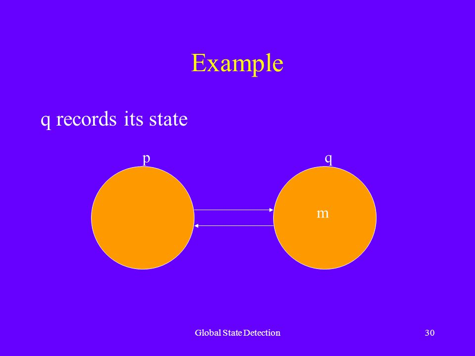 Global State Detection30 Example q records its state pq m
