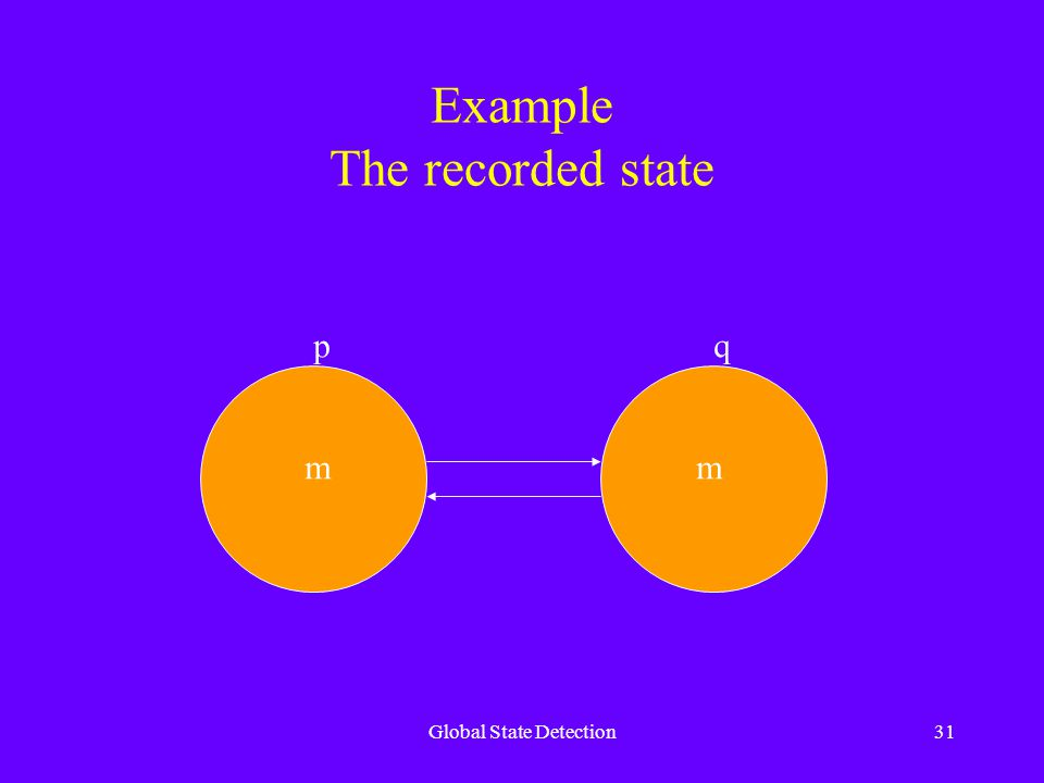 Global State Detection31 Example The recorded state m pq m