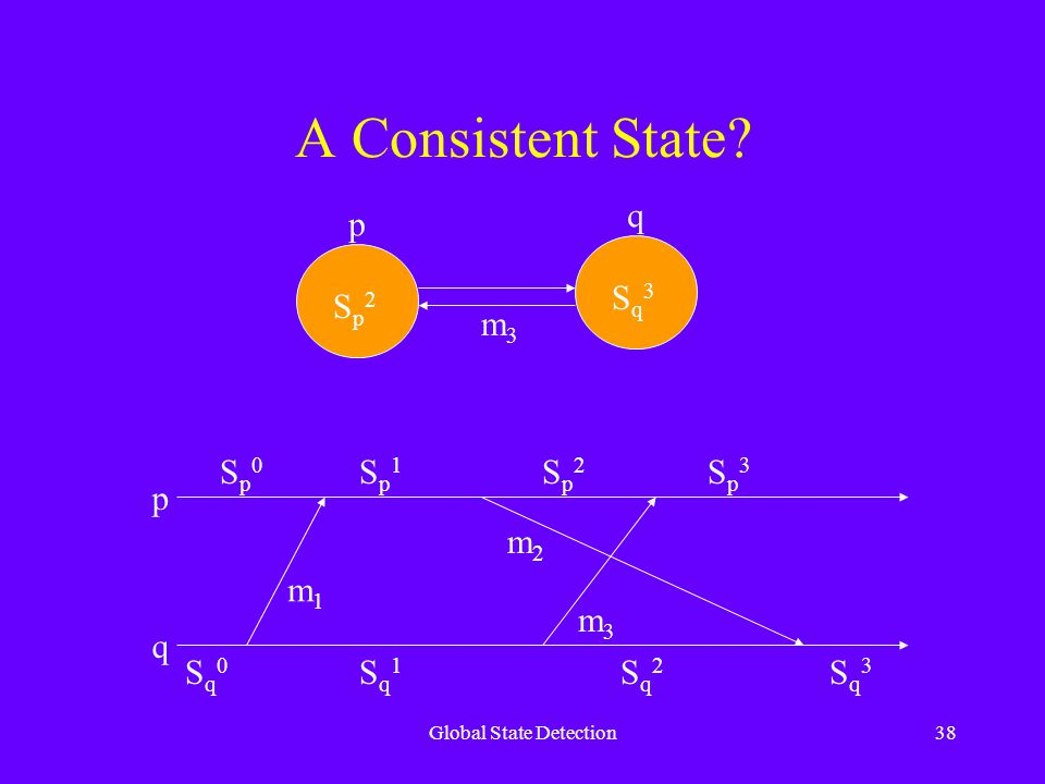 Global State Detection38 A Consistent State.