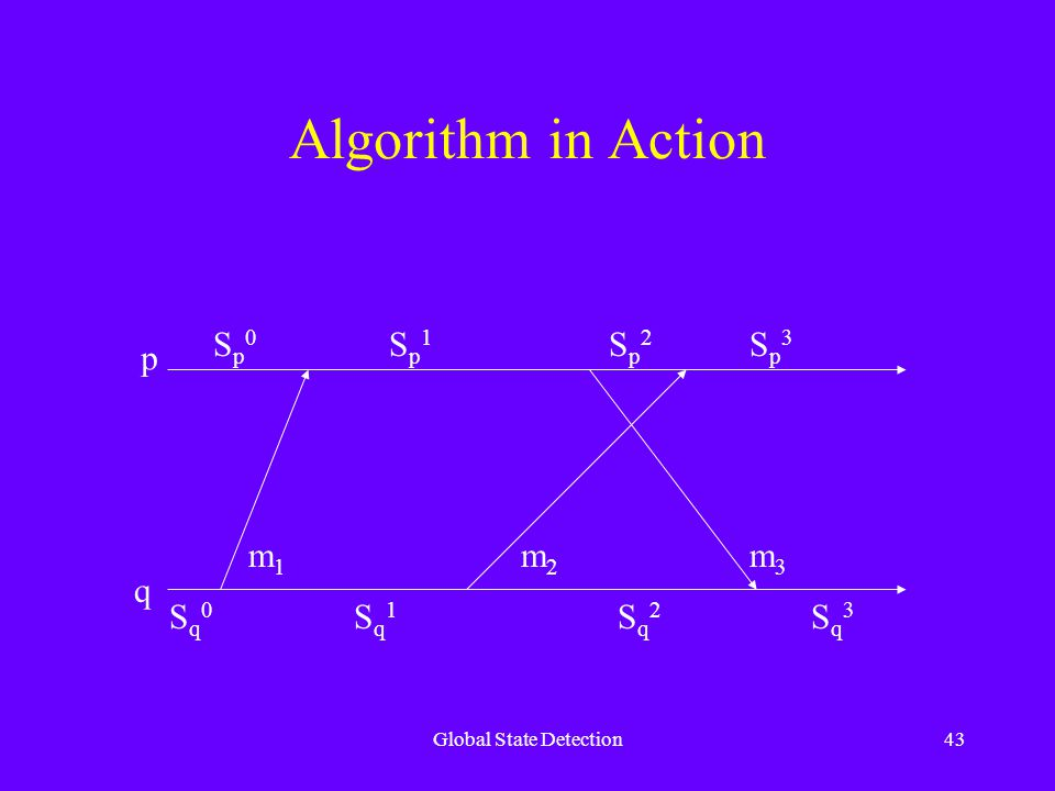 Global State Detection43 Algorithm in Action p q Sq0Sq0 Sq1Sq1 Sq2Sq2 Sq3Sq3 Sp0Sp0 Sp1Sp1 Sp2Sp2 Sp3Sp3 m1m1 m2m2 m3m3
