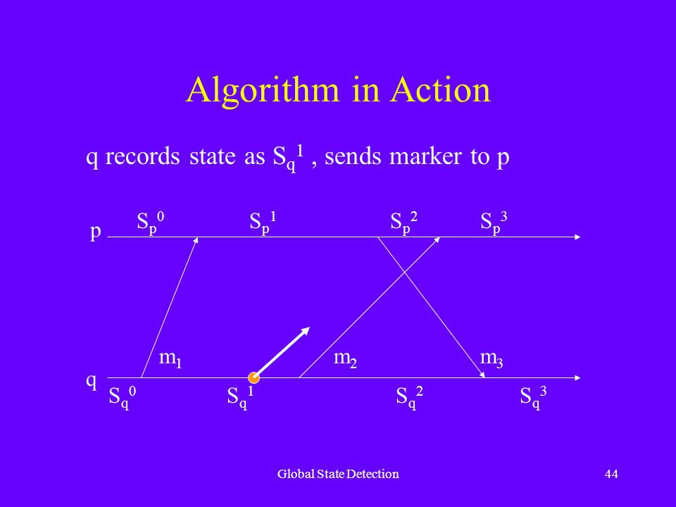 Global State Detection44 Algorithm in Action p q Sq0Sq0 Sq1Sq1 Sq2Sq2 Sq3Sq3 Sp0Sp0 Sp1Sp1 Sp2Sp2 Sp3Sp3 m1m1 m2m2 m3m3 q records state as S q 1, sends marker to p