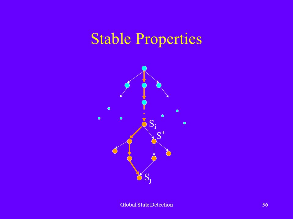 Global State Detection56 Stable Properties SiSi SjSj S*S*