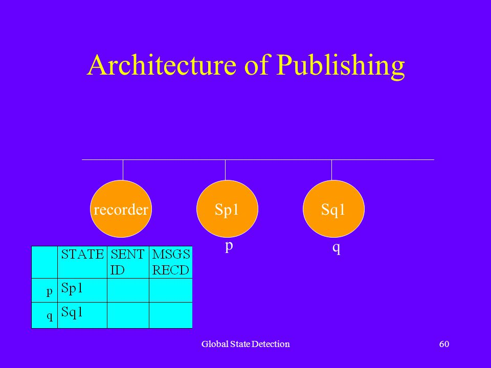 Global State Detection60 Architecture of Publishing recorderSp1Sq1 p q