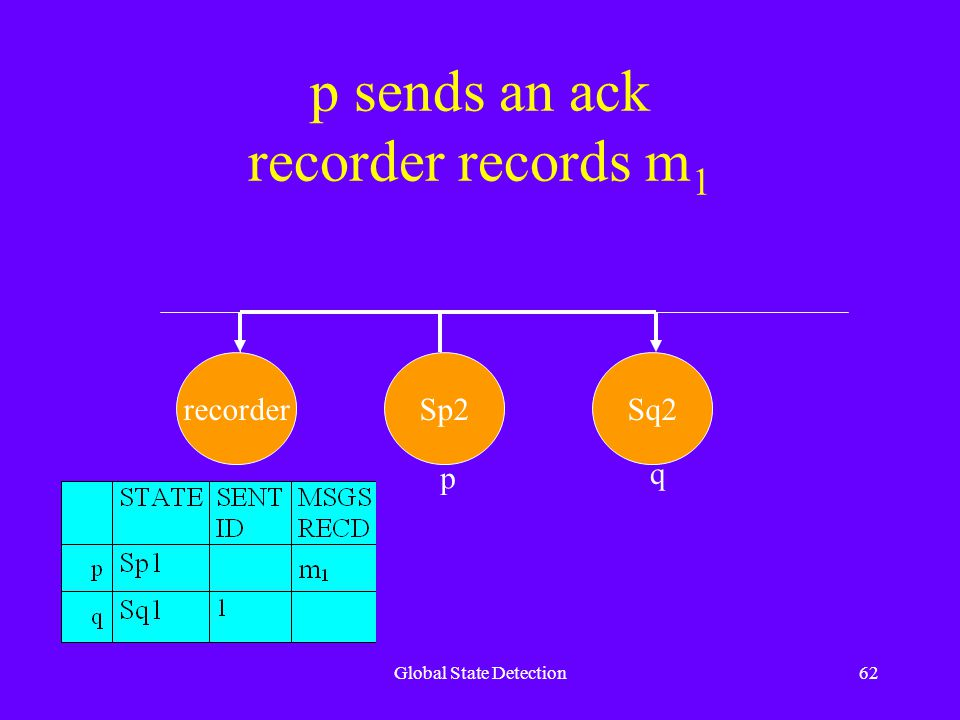 Global State Detection62 p sends an ack recorder records m 1 recorderSp2Sq2 p q