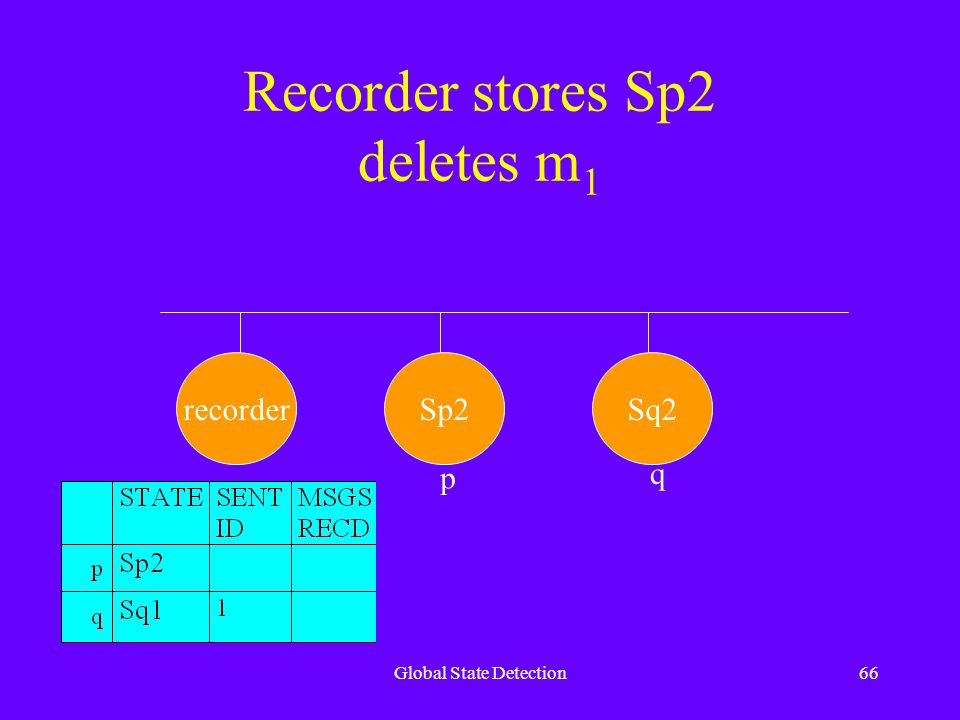 Global State Detection66 Recorder stores Sp2 deletes m 1 recorderSp2Sq2 p q