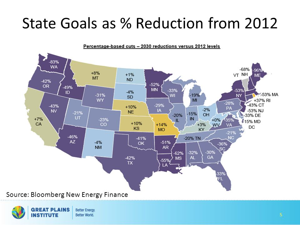 State Goals as % Reduction from 2012 5 Source: Bloomberg New Energy Finance