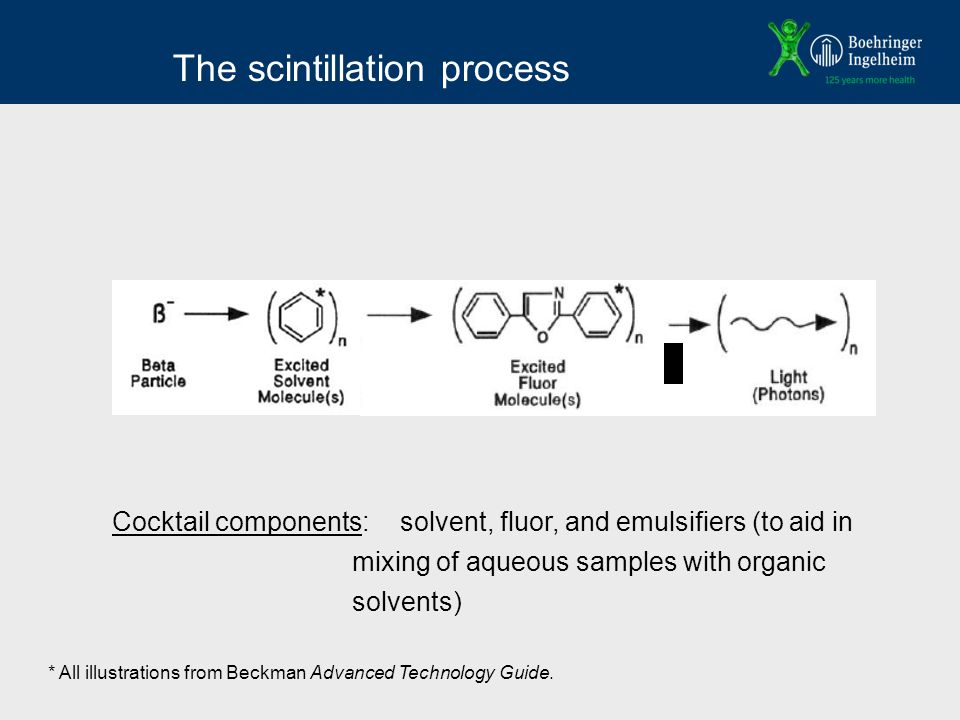 The scintillation process Cocktail components:solvent, fluor, and emulsifiers (to aid in mixing of aqueous samples with organic solvents) * All illustrations from Beckman Advanced Technology Guide.