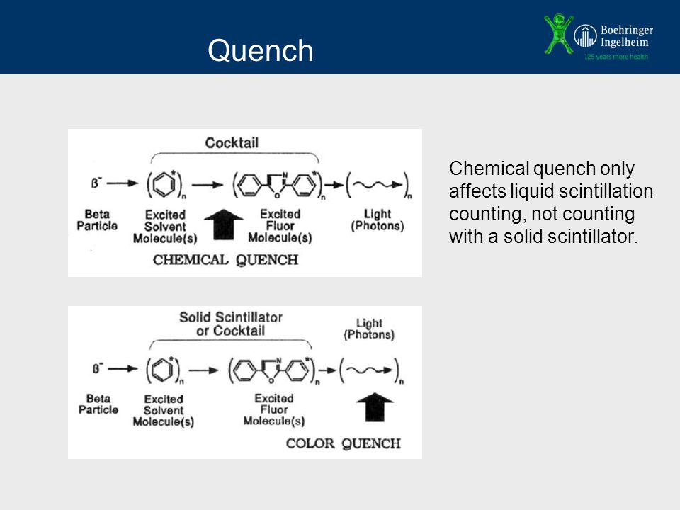 Quench Chemical quench only affects liquid scintillation counting, not counting with a solid scintillator.