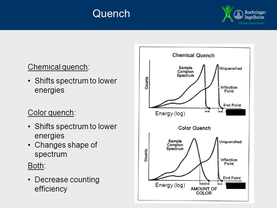 Quench Chemical quench: Shifts spectrum to lower energies Color quench: Shifts spectrum to lower energies Changes shape of spectrum Both: Decrease counting efficiency Energy (log)