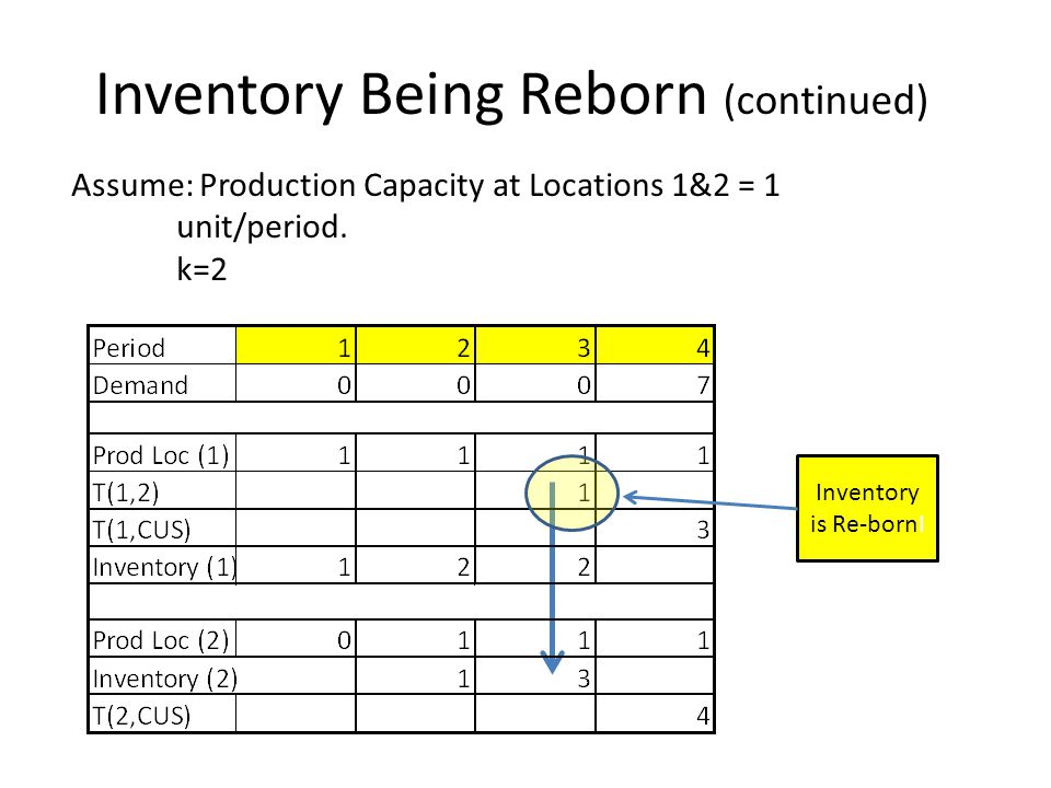 Assume: Production Capacity at Locations 1&2 = 1 unit/period.