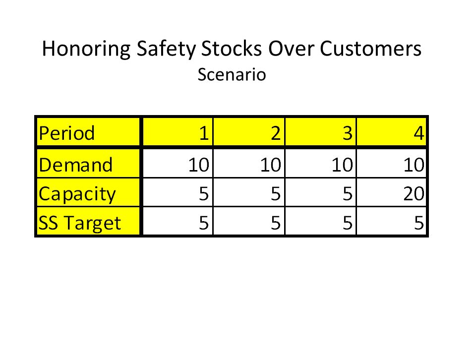 Honoring Safety Stocks Over Customers Scenario