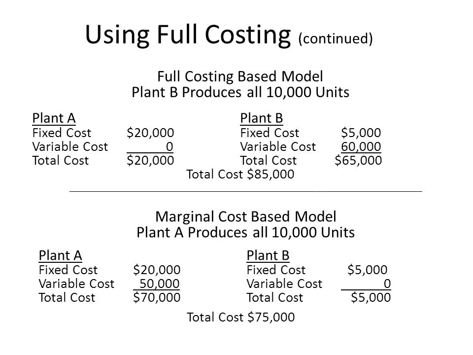Using Full Costing (continued) Full Costing Based Model Plant B Produces all 10,000 Units Plant A Fixed Cost $20,000 Variable Cost 0 Total Cost $20,000 Plant B Fixed Cost $5,000 Variable Cost 60,000 Total Cost $65,000 Total Cost $85,000 Marginal Cost Based Model Plant A Produces all 10,000 Units Plant A Fixed Cost $20,000 Variable Cost 50,000 Total Cost $70,000 Plant B Fixed Cost $5,000 Variable Cost 0 Total Cost $5,000 Total Cost $75,000 ___________________________________________________________________________________________________________________________________________________________________________________
