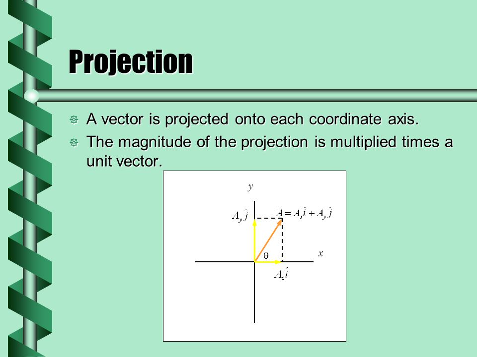 Projection  A vector is projected onto each coordinate axis.
