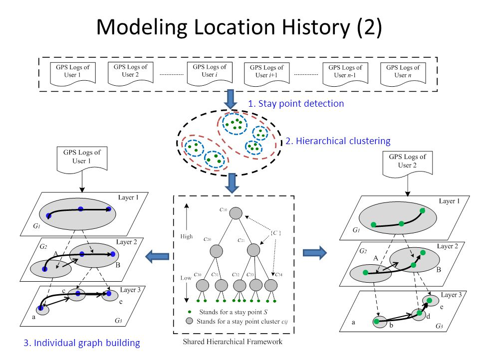 3. Individual graph building Modeling Location History (2) 1.