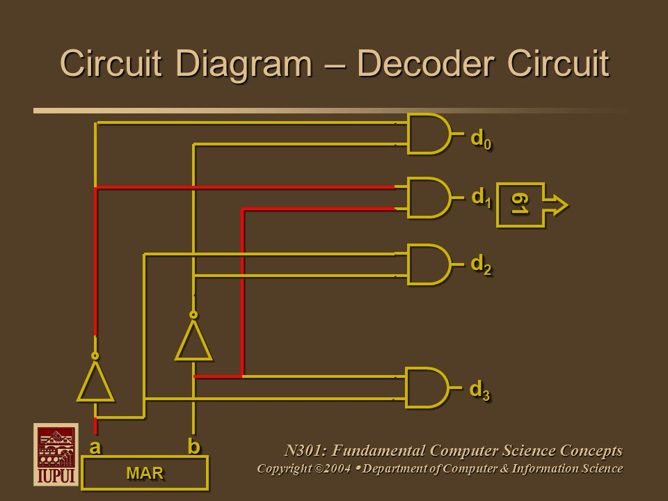 N301: Fundamental Computer Science Concepts Copyright ©2004  Department of Computer & Information Science Circuit Diagram – Decoder Circuit aabb d0d0d0d0 d0d0d0d0 d1d1d1d1 d1d1d1d1 d2d2d2d2 d2d2d2d2 d3d3d3d3 d3d3d3d3 6161 MARMAR