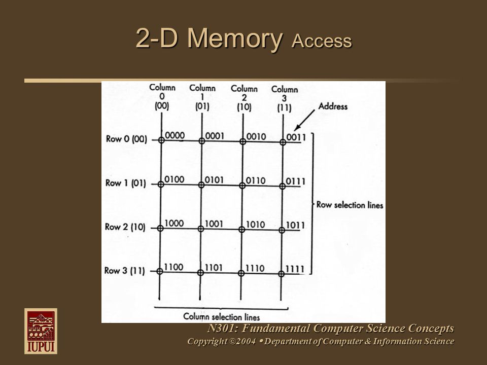 N301: Fundamental Computer Science Concepts Copyright ©2004  Department of Computer & Information Science 2-D Memory Access