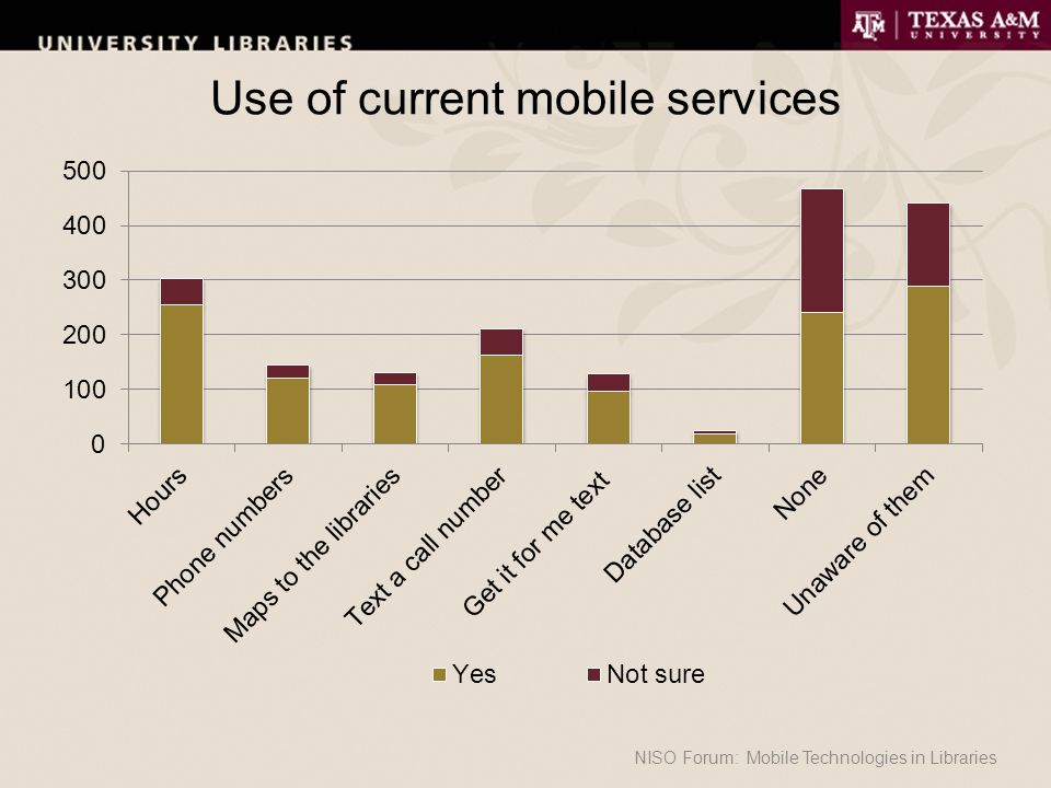 Use of current mobile services NISO Forum: Mobile Technologies in Libraries
