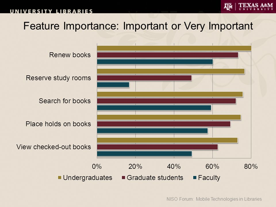 Feature Importance: Important or Very Important NISO Forum: Mobile Technologies in Libraries