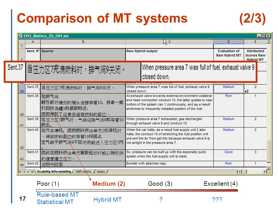 17 Comparison of MT systems (2/3) Poor (1)Medium (2)Good (3)Excellent (4) Rule-based MT Hybrid MT .
