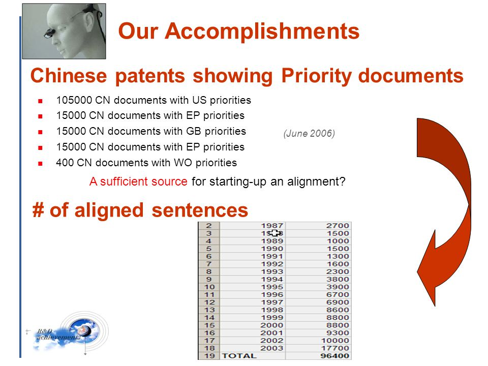 25 Chinese patents showing Priority documents 105000 CN documents with US priorities 15000 CN documents with EP priorities 15000 CN documents with GB priorities 15000 CN documents with EP priorities 400 CN documents with WO priorities A sufficient source for starting-up an alignment.