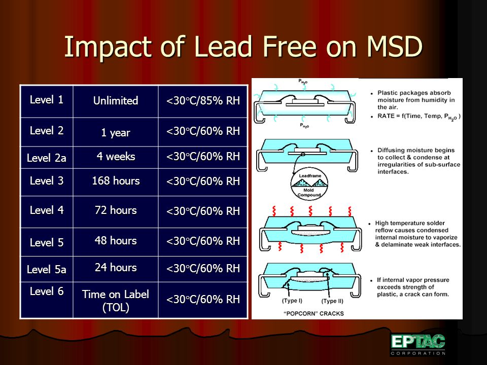Impact of Lead Free on MSD Level 1 Unlimited <30°C/85% RH Level 2 1 year <30°C/60% RH Level 2a 4 weeks <30°C/60% RH Level 3 168 hours <30°C/60% RH Level 4 72 hours <30°C/60% RH Level 5 48 hours <30°C/60% RH Level 5a 24 hours <30°C/60% RH Level 6 Time on Label (TOL) <30°C/60% RH