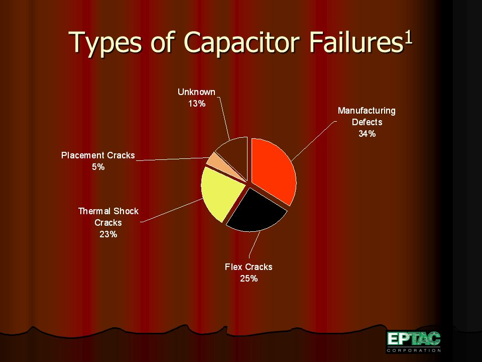 Types of Capacitor Failures 1