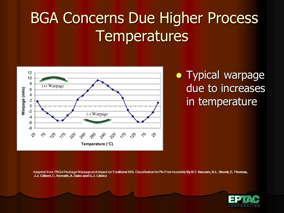 BGA Concerns Due Higher Process Temperatures BGA Concerns Due Higher Process Temperatures Typical warpage due to increases in temperature Typical warpage due to increases in temperature Adapted from: PBGA Package Warpage and Impact on Traditional MSL Classification for Pb-Free Assembly By B.T.