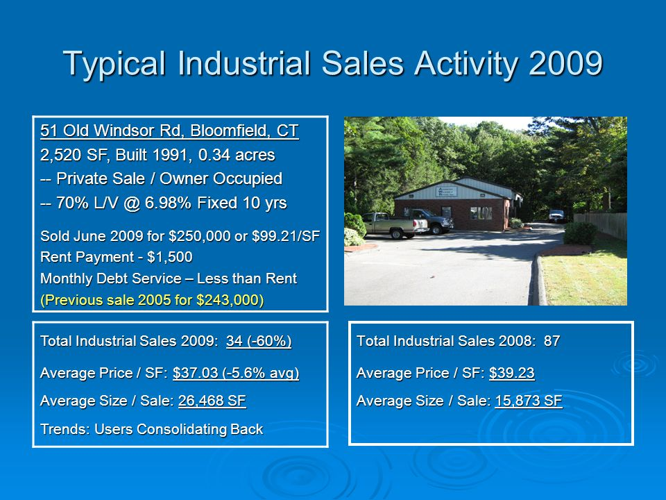 Typical Industrial Sales Activity 2009 51 Old Windsor Rd, Bloomfield, CT 2,520 SF, Built 1991, 0.34 acres -- Private Sale / Owner Occupied -- 70% L/V @ 6.98% Fixed 10 yrs Sold June 2009 for $250,000 or $99.21/SF Rent Payment - $1,500 Monthly Debt Service – Less than Rent (Previous sale 2005 for $243,000) Total Industrial Sales 2009: 34 (-60%) Average Price / SF: $37.03 (-5.6% avg) Average Size / Sale: 26,468 SF Trends: Users Consolidating Back Total Industrial Sales 2008: 87 Average Price / SF: $39.23 Average Size / Sale: 15,873 SF