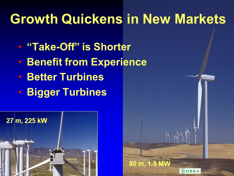 Growth Quickens in New Markets Take-Off is Shorter Benefit from Experience Better Turbines Bigger Turbines 27 m, 225 kW 80 m, 1.8 MW