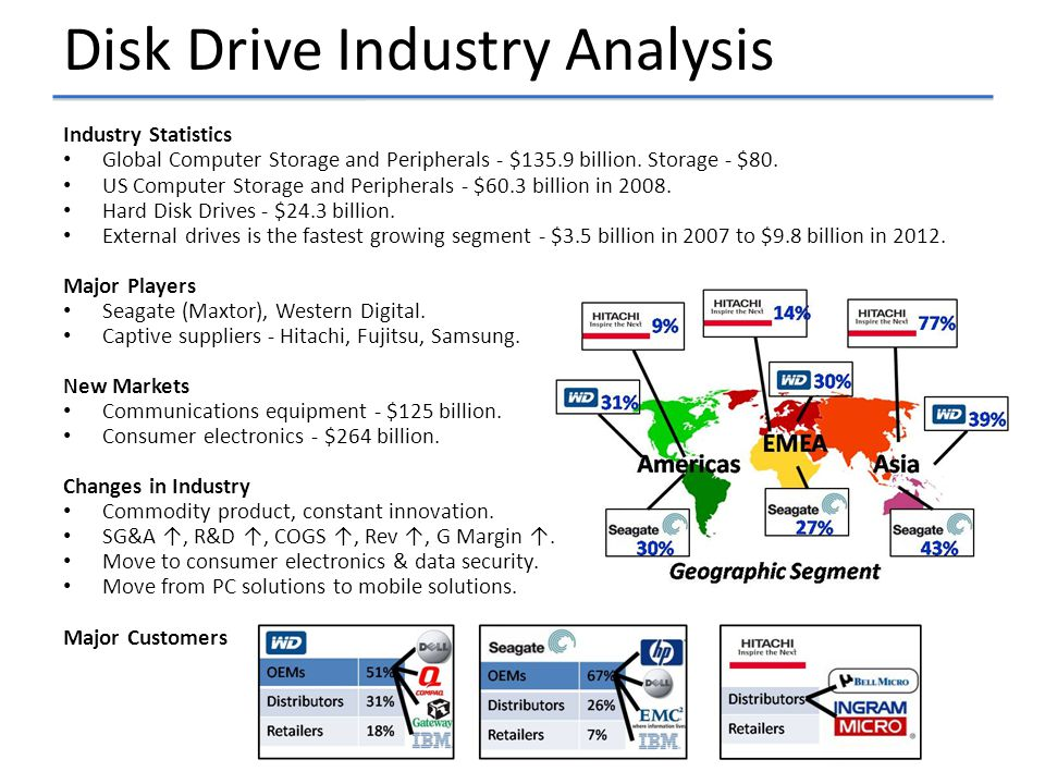 Disk Drive Industry Analysis Industry Statistics Global Computer Storage and Peripherals - $135.9 billion.