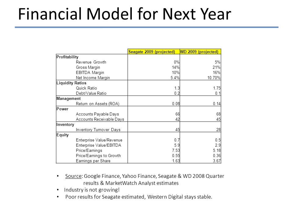 Financial Model for Next Year Source: Google Finance, Yahoo Finance, Seagate & WD 2008 Quarter results & MarketWatch Analyst estimates Industry is not growing.