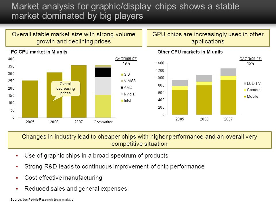 Market analysis for graphic/display chips shows a stable market dominated by big players  Use of graphic chips in a broad spectrum of products  Strong R&D leads to continuous improvement of chip performance  Cost effective manufacturing  Reduced sales and general expenses Overall decreasing prices CAGR(05-07) 19% CAGR(05-07) 15% Overall stable market size with strong volume growth and declining prices GPU chips are increasingly used in other applications Changes in industry lead to cheaper chips with higher performance and an overall very competitive situation Source: Jon Peddie Research; team analysis