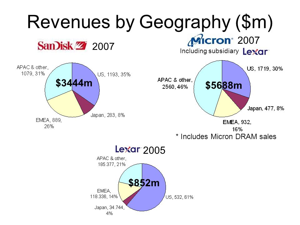 Revenues by Geography ($m) 2007 $5688m $3444m * Includes Micron DRAM sales $852m 2005 2007 Including subsidiary