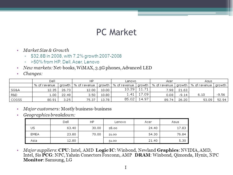 PC Market Market Size & Growth ▫ $32.8B in 2008, with 7.2% growth 2007-2008 ▫ >50% from HP, Dell, Acer, Lenovo New markets: Net-books, WiMAX, 3.5G phones, Advanced LED Changes: Major customers: Mostly business-business Geographics breakdown: Major suppliers: CPU: Intel, AMD Logic IC: Winbond, Newland Graphics: NVIDIA, AMD, Intel, Sis PCG: NPC, Yahsin Conectors Foxconn, AMP DRAM: Winbond, Qimonda, Hynix, NPC Monitor: Samsung, LG DellHPLenovoAcerAsus US63.4030.00 28.00 24.4017.83 EMEA23.8070.00 21.00 54.3076.84 Asia12.80 51.00 21.405.30 I